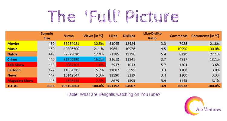 table-youbute_stats_of_bangladeshi_content_viewerhip